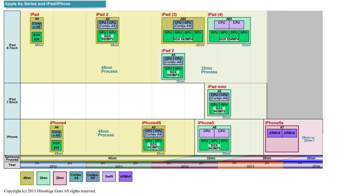 アップル Aプロセッサ 進化
