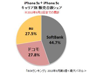 iPhone5s/5c キャリア別