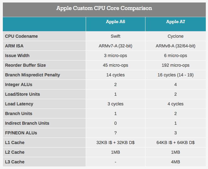 A6チップとA7チップの性能比較