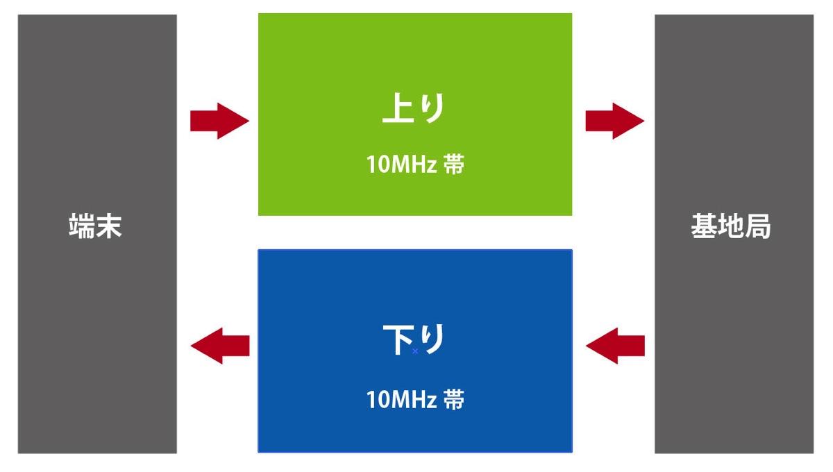 FD-LTE