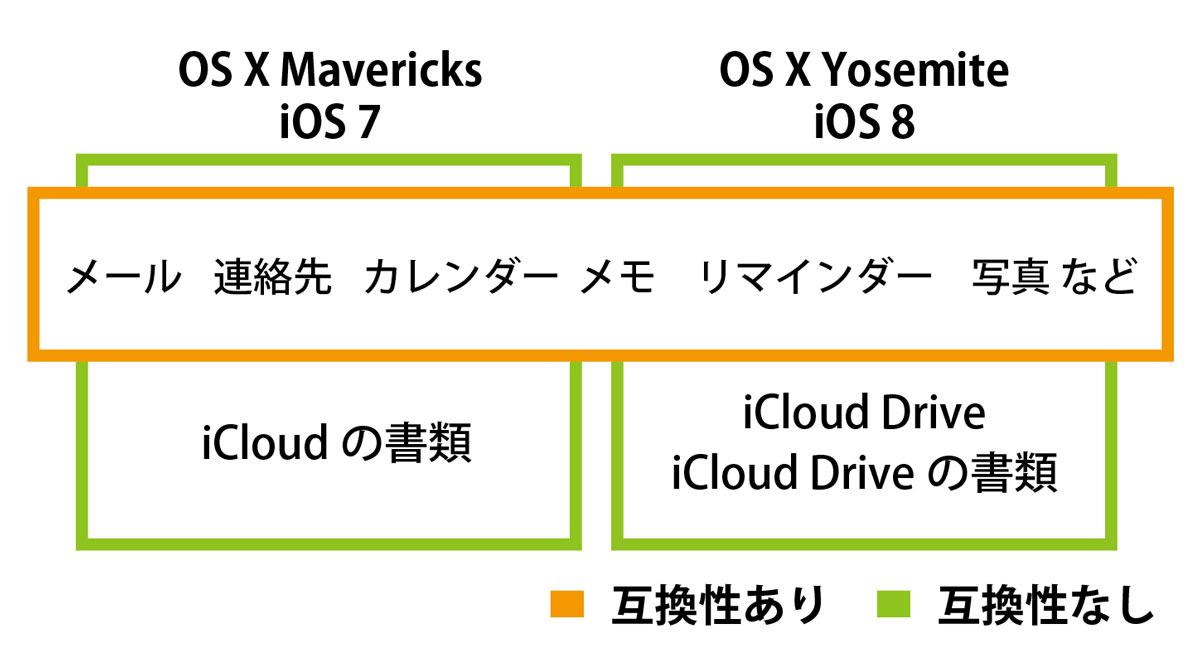 iCloud Drive iCloud関係性