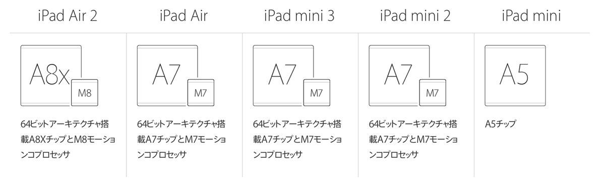 iPad プロセッサ 比較