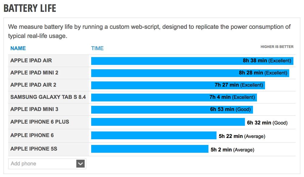iPad Air 2のバッテリー駆動時間比較