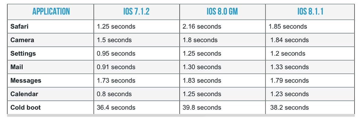 iOS 8.1.1 パフォーマンステスト