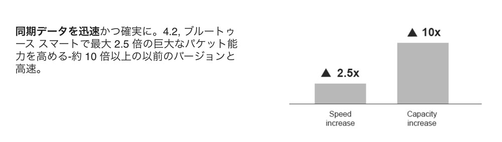 Bluetooth 4.2 高速通信
