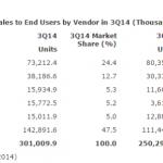 2014-12-15-13_06_46-gartner-says-sales-of-smartphones-grew-20-percent-in-third-quarter-of-2014.png
