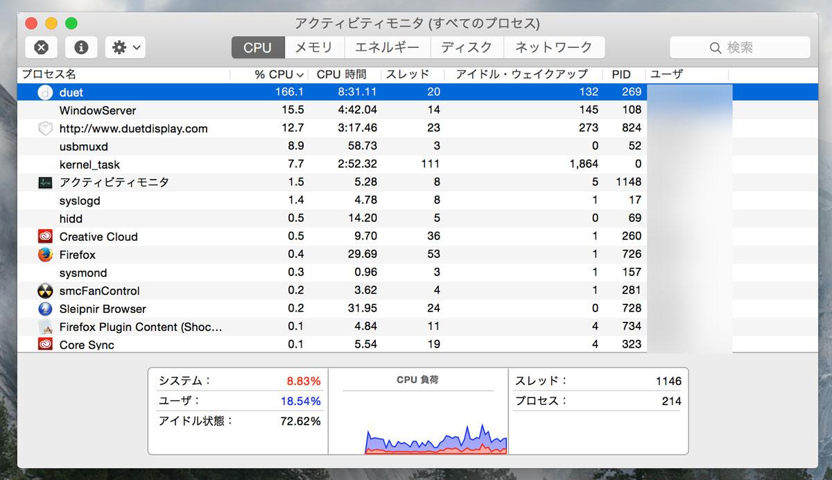 Duet DisplayのCPU使用率