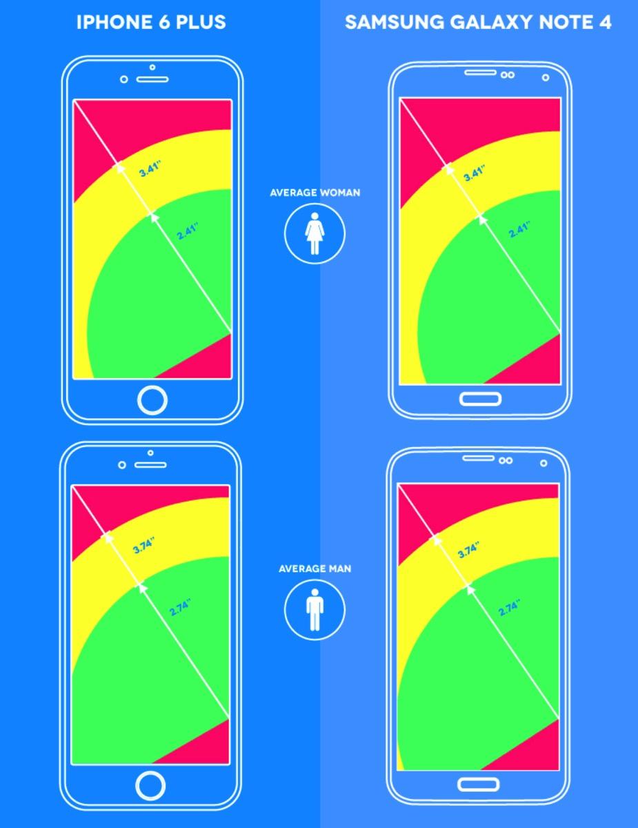 iPhone 6 Plus 片手操作範囲