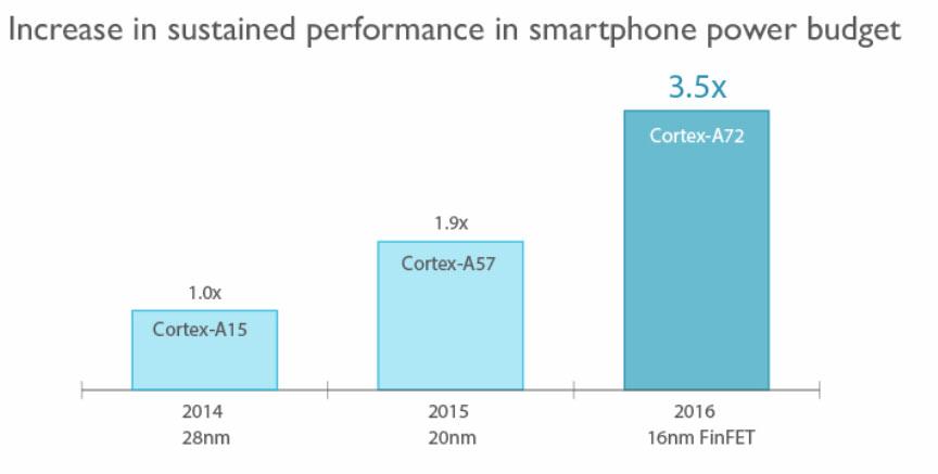 ARM Cortex-A72の性能