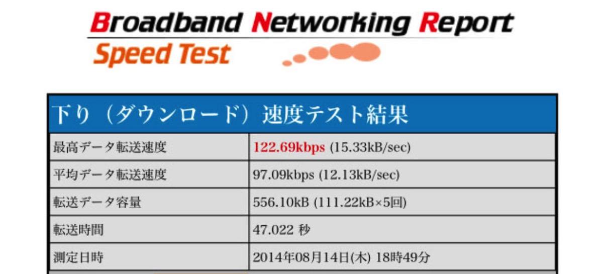 128kbps 通信制限