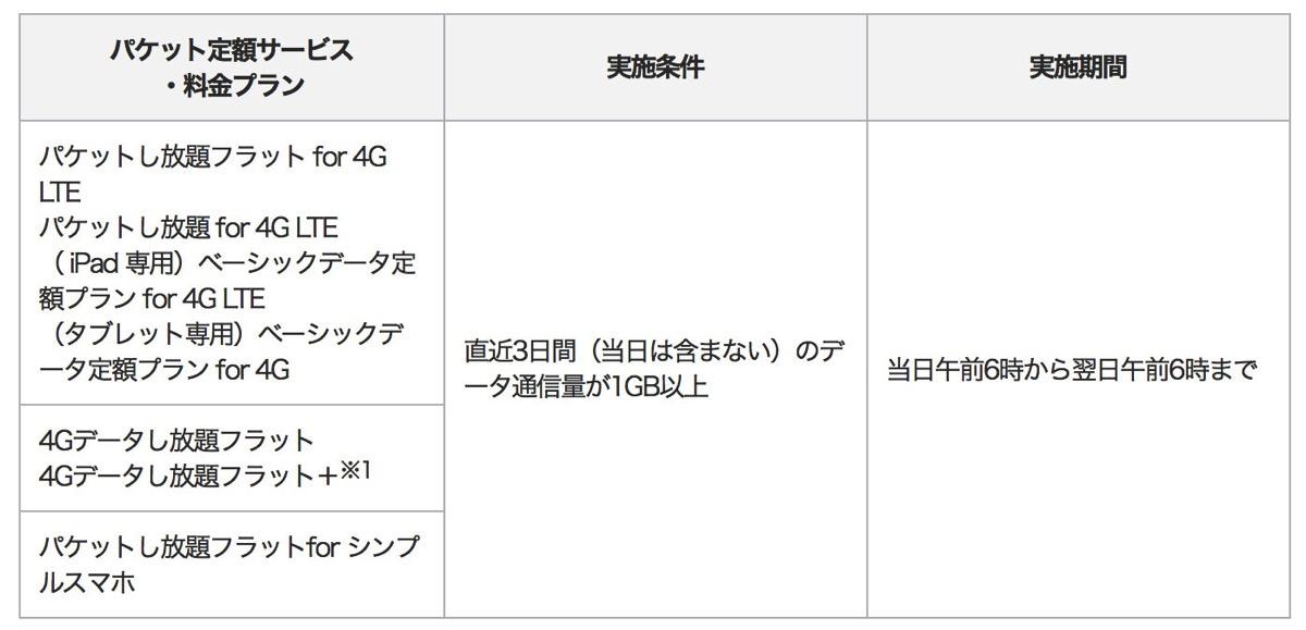 3日間1GBの通信制限 ソフトバンク