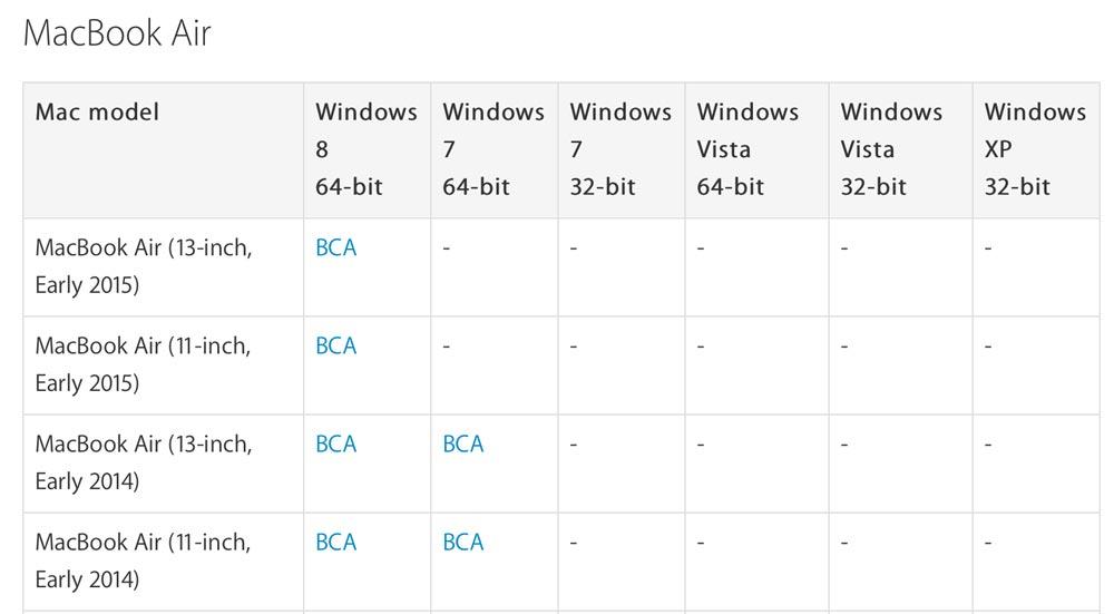 Windows 8 64-bit ブートキャンプ Mac