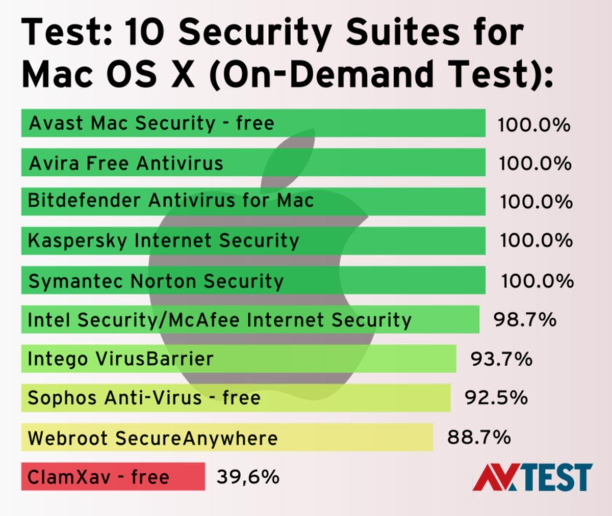OS X マルウェア検出率