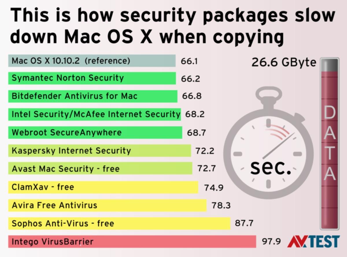 セキュリティソフト パフォーマンス