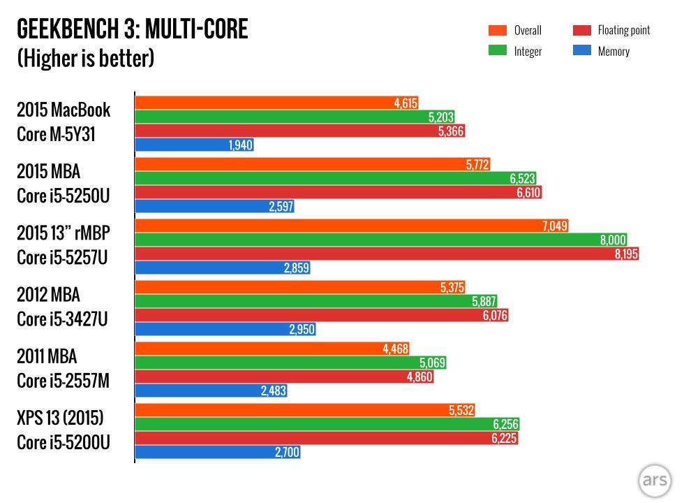 2015 MacBook-CEEKBENCH 3 マルチコア