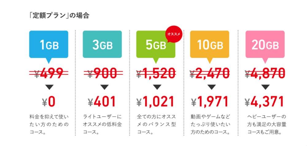 Freetel 0円キャンペーン