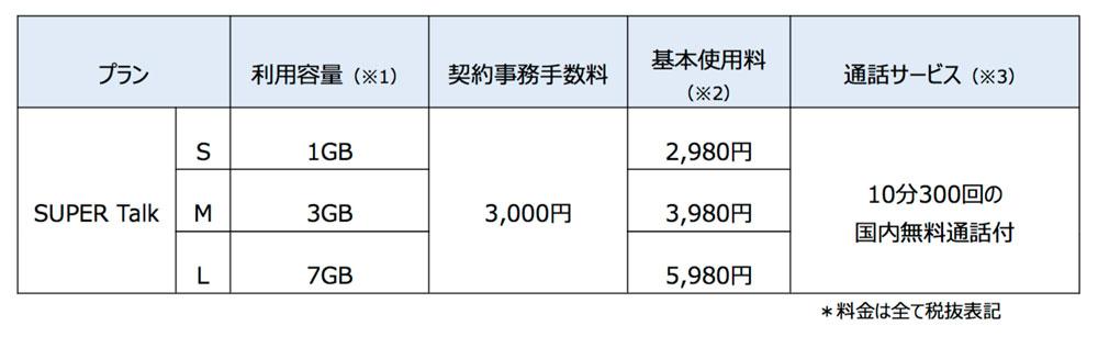 「U-mobile SUPER」の料金プラン