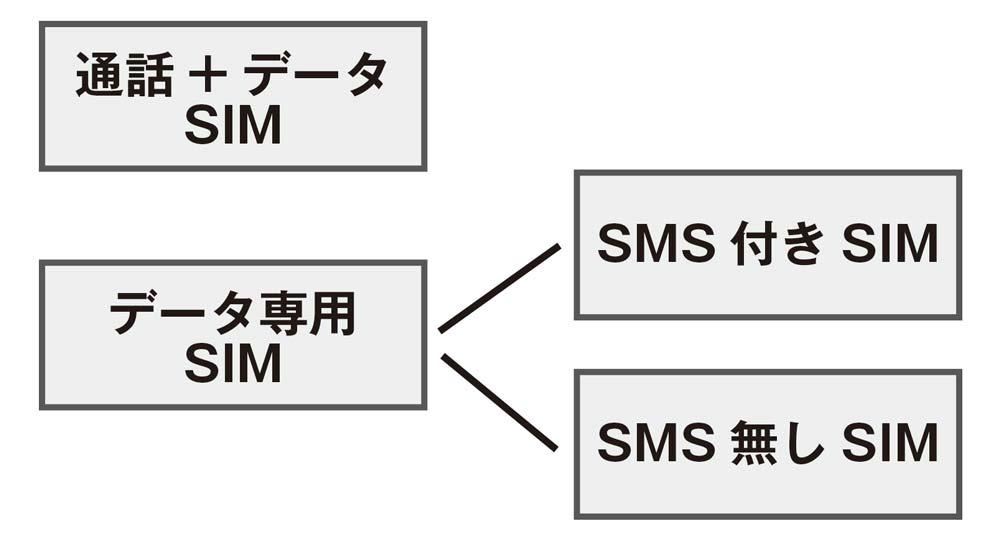 SIMカード 契約の種類
