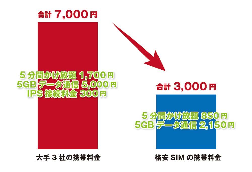 格安SIMの料金イメージ