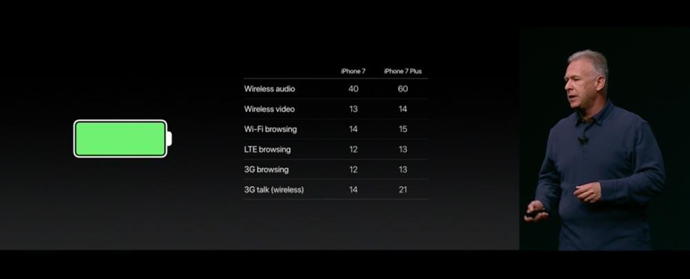 iPhone7 バッテリー駆動時間
