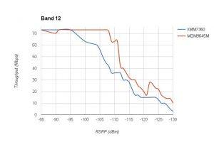 iPhone7 Band12 LTE速度