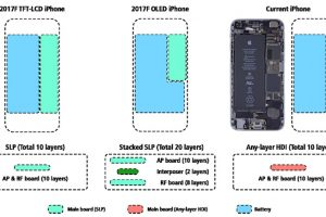 iPhoneの内部設計