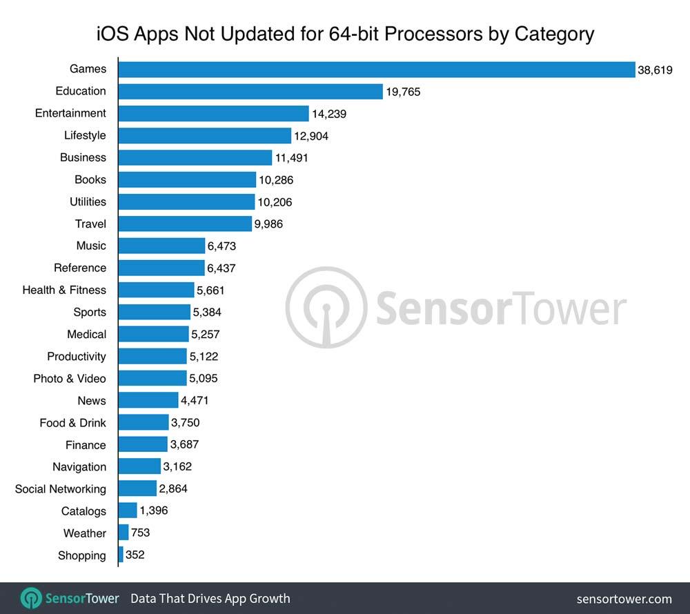 32bitアプリのジャンル割合