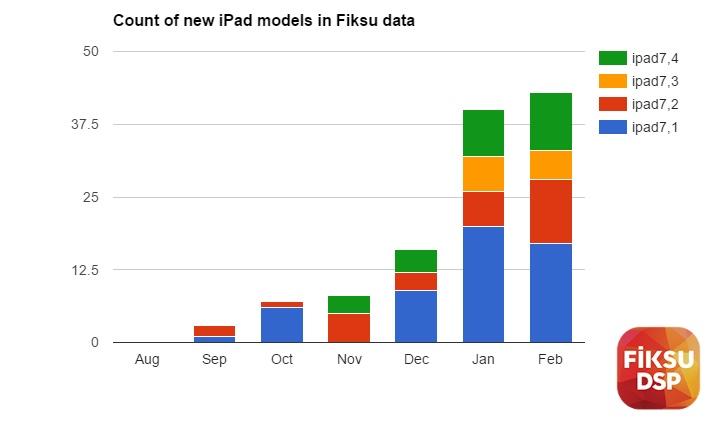 新型iPadのアクセスログ
