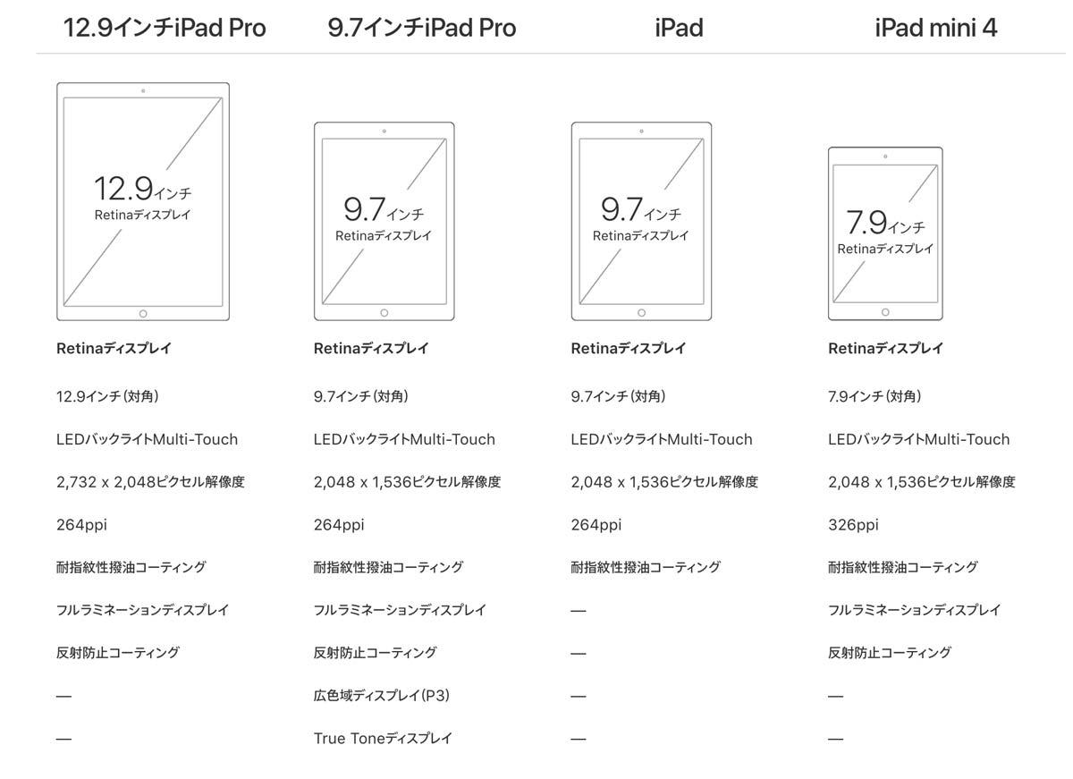 iPad スペック比較