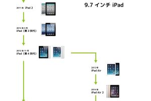 iPadの系譜