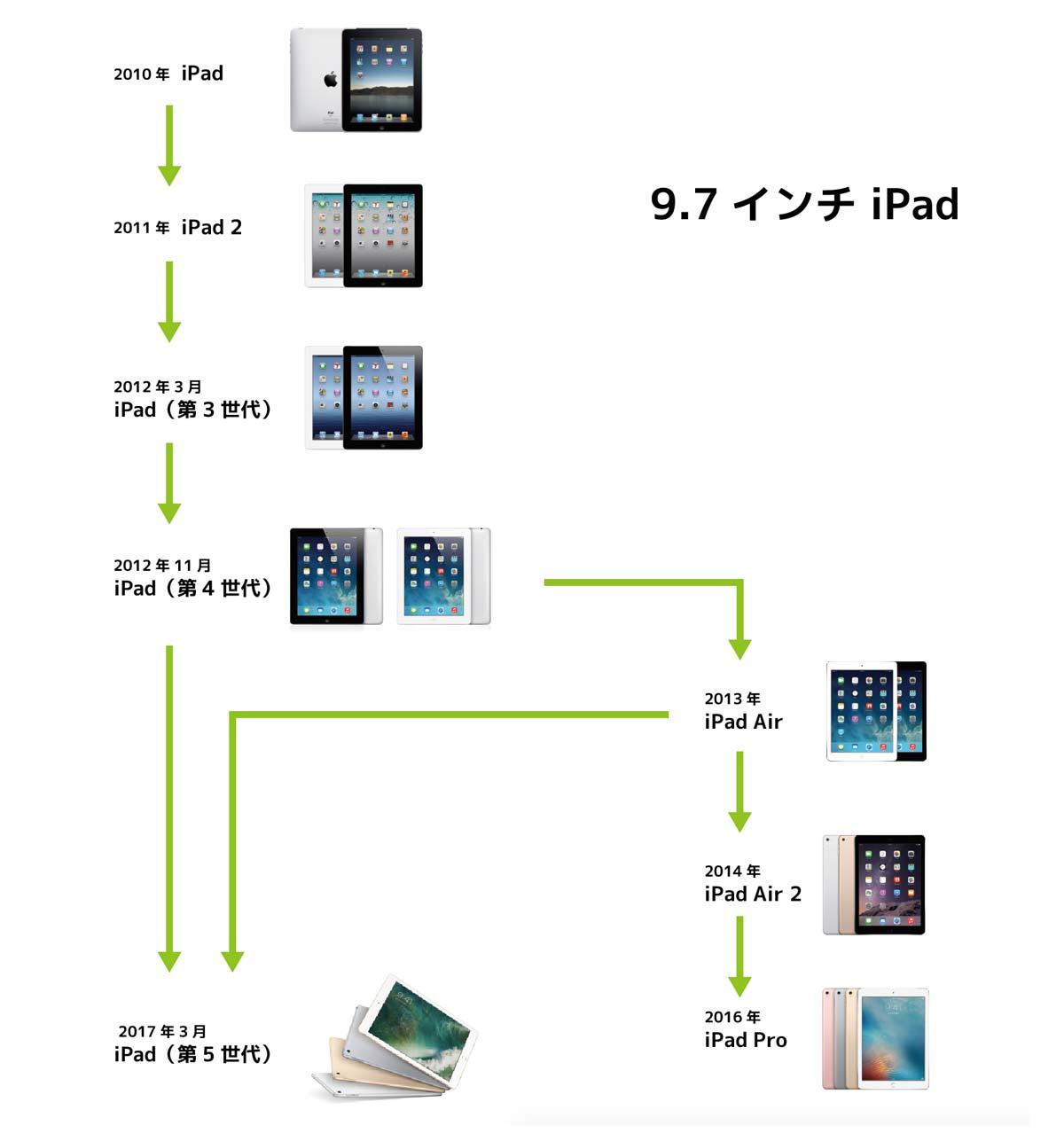 9.7インチiPad 系譜