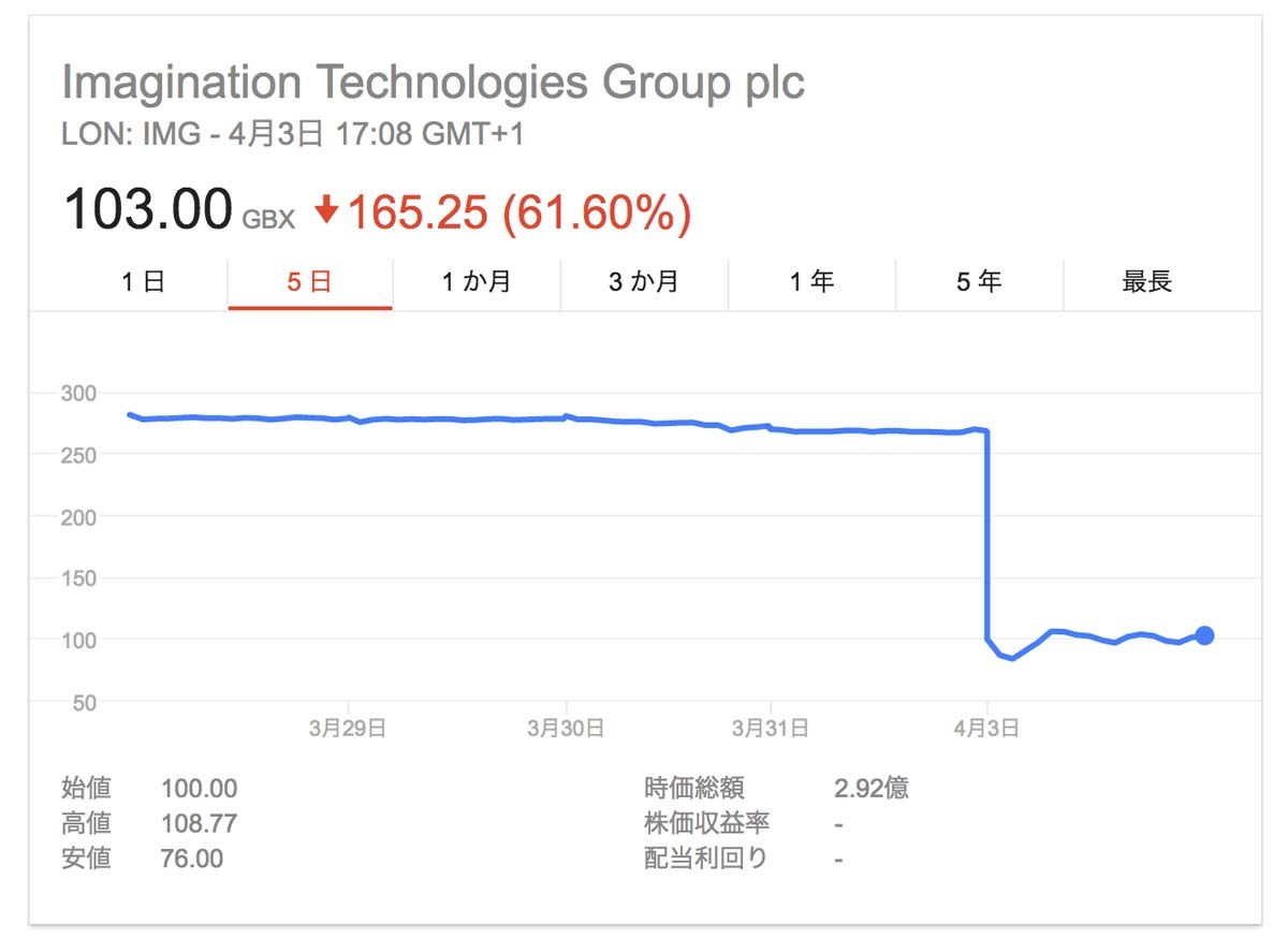 Imagination Technologiesの株価急落