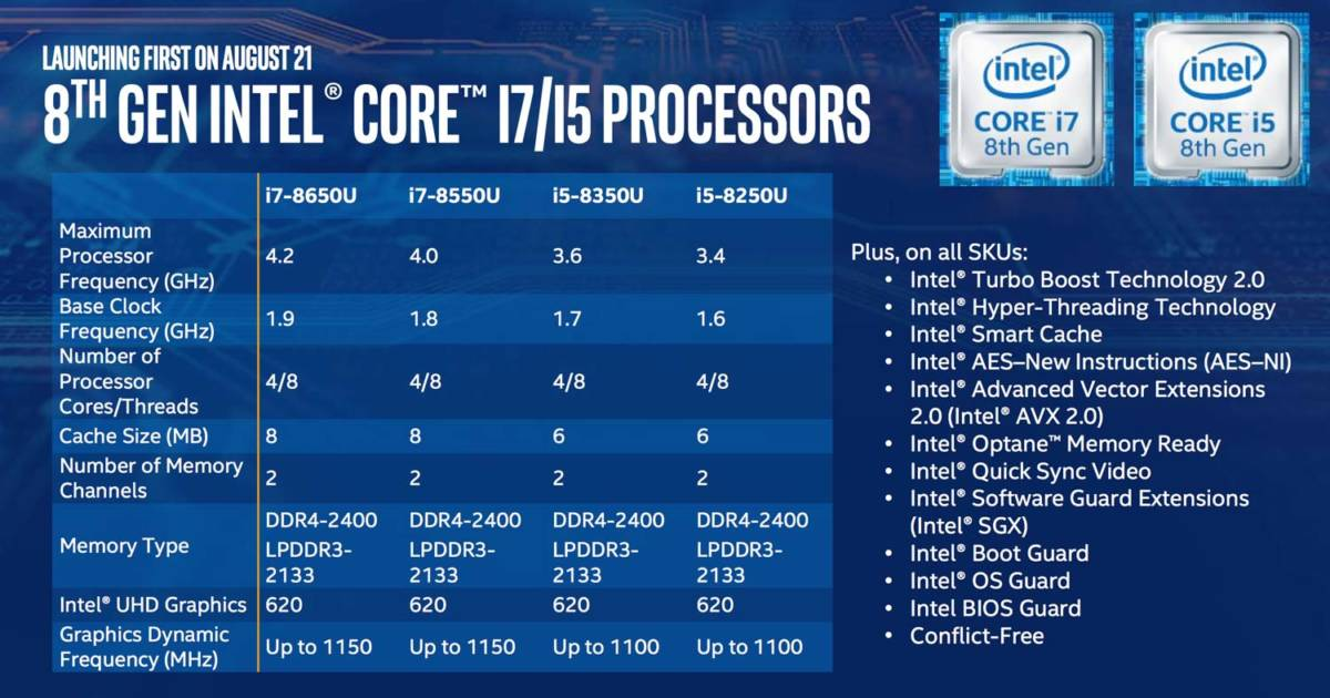 第8世代Coreプロセッサ スペック