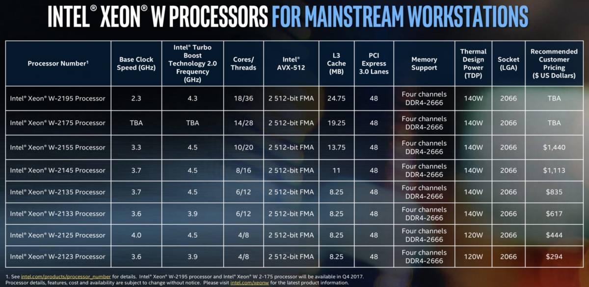 Xeon-Wプロセッサ スペック表