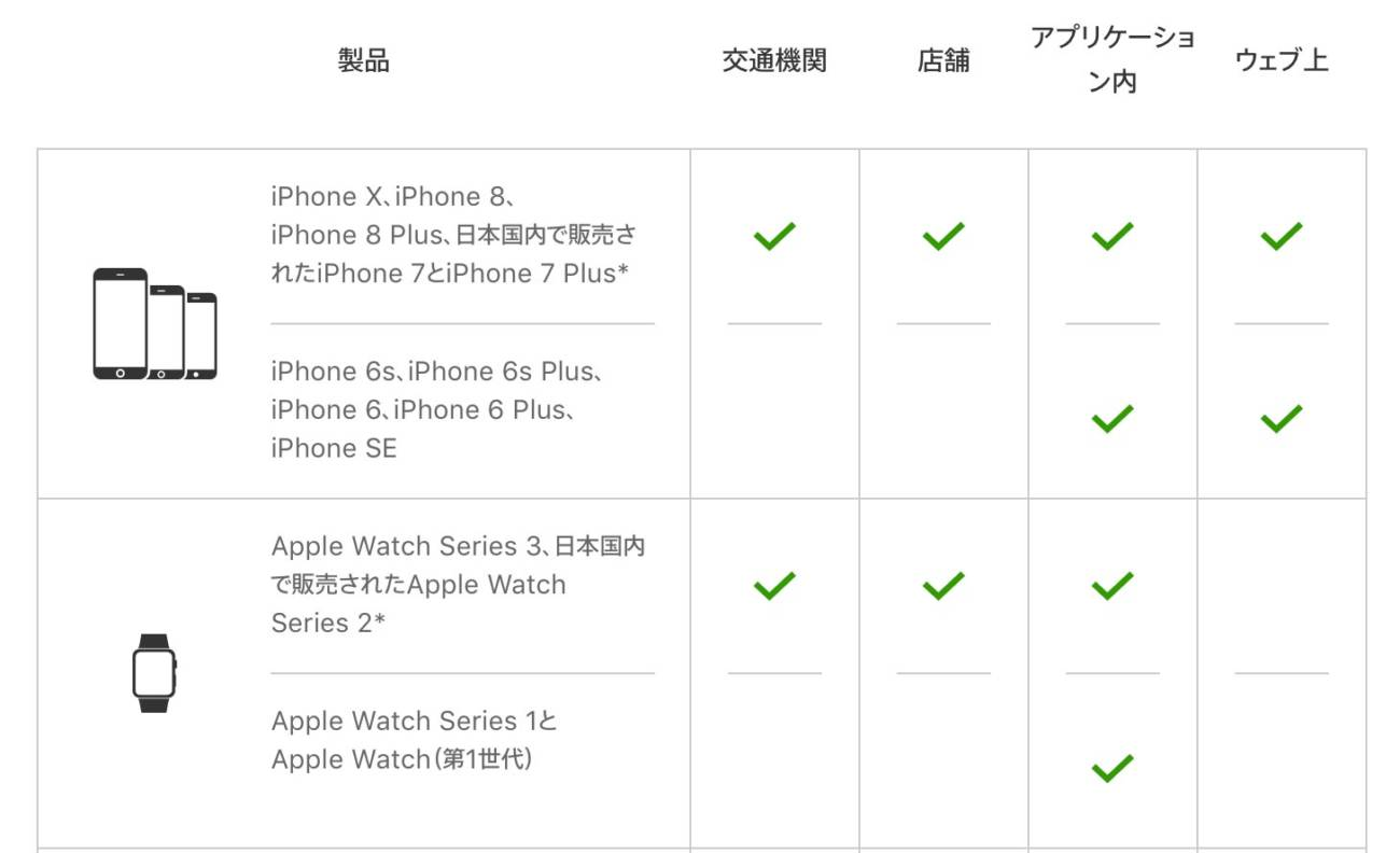 iPhone XとiPhone8/8 Plus Apple Pay