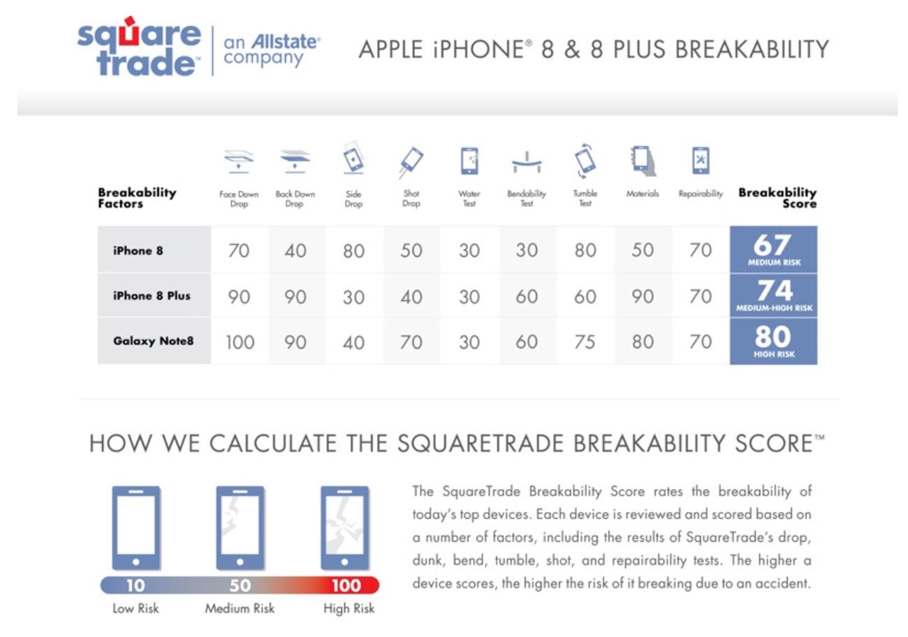 iPhone 8シリーズ ガラスの耐久性