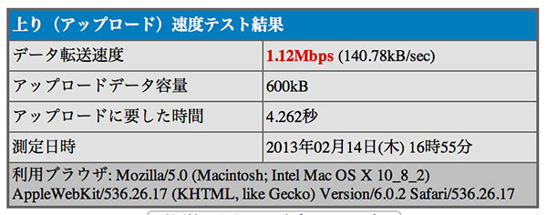 Wimax送信スピード