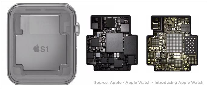 AppleS1チップ
