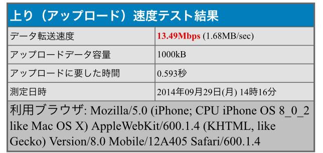 スタバ wi-fi 回線速度 送信