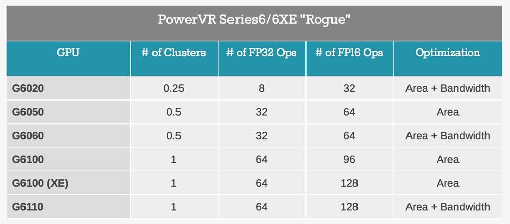 PowerVR G6020 GPU PowerVR