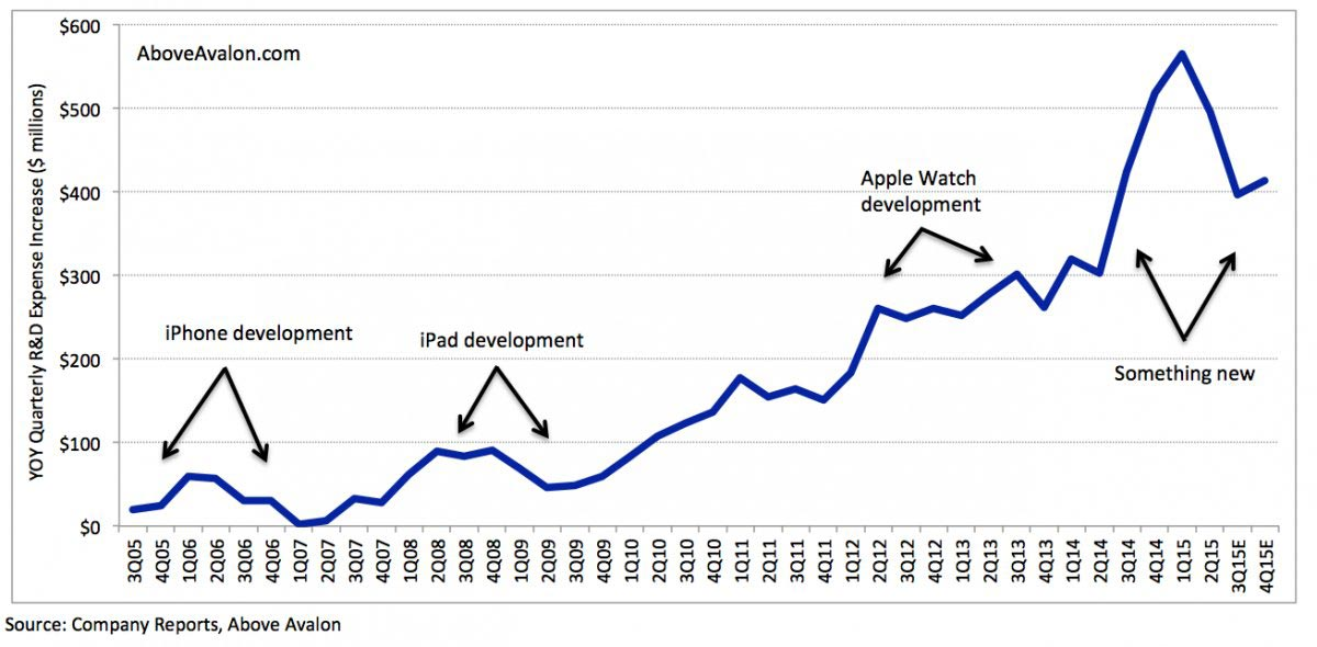 Appleの開発費 前年比