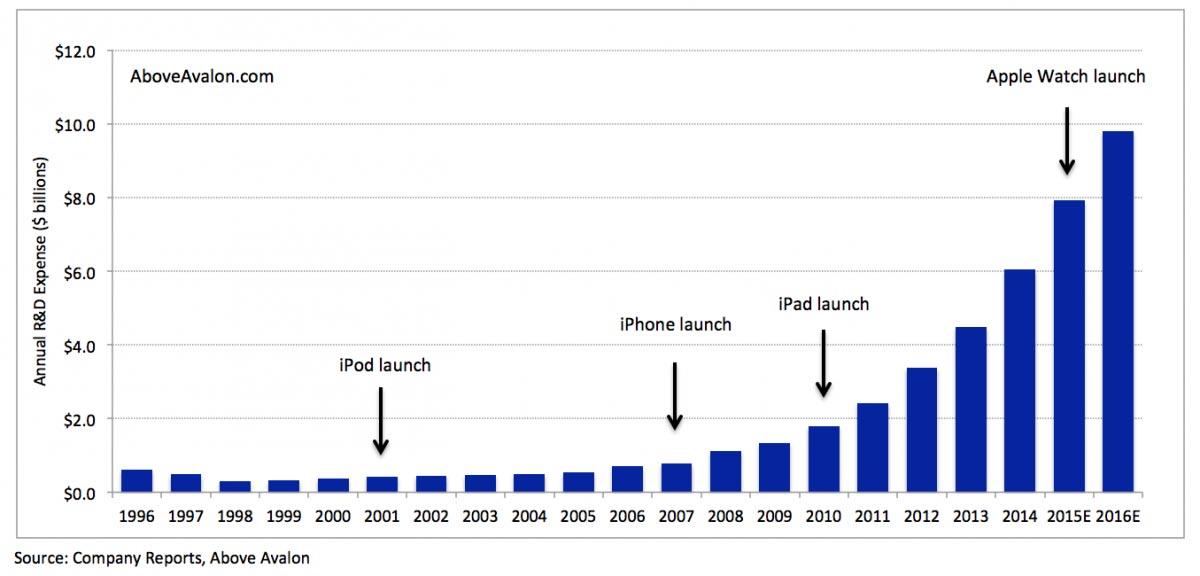 Appleの開発費