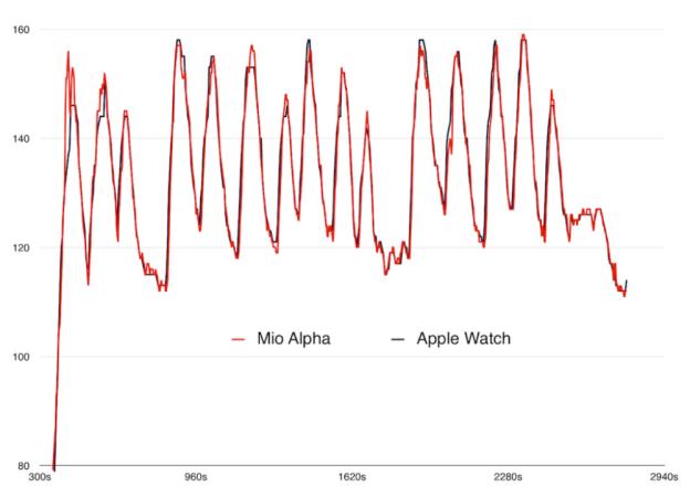 Apple WatchとMio Alphaの心拍センサーの比較