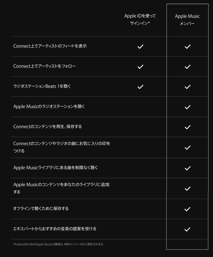 Apple Music サービスの差