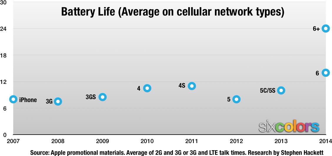 iPhoneのバッテリー駆動時間比較