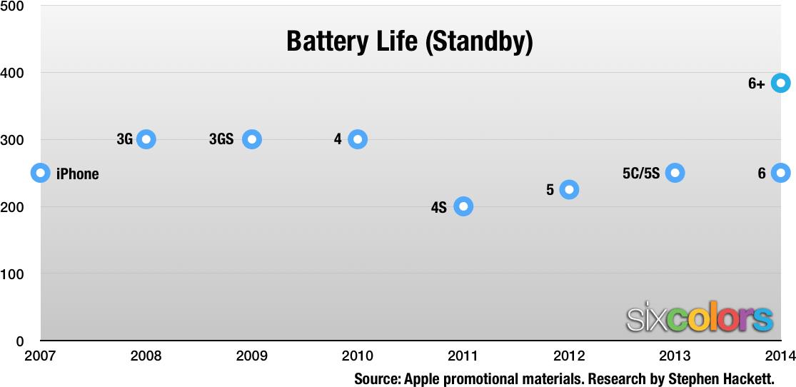 バッテリー連続待受時間 iPhone