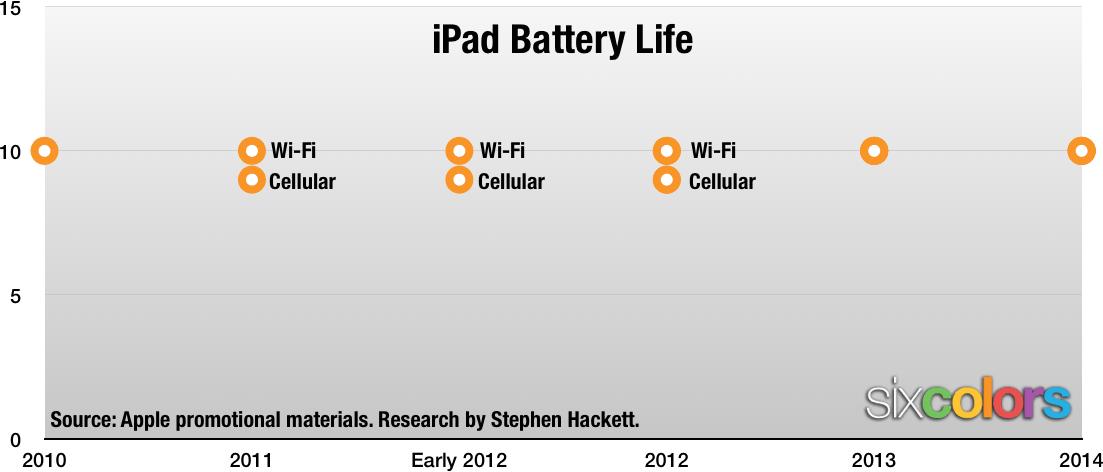 バッテリー駆動時間 Wi-Fi iPad