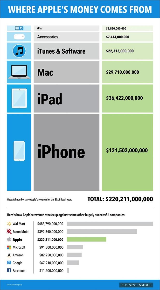 Apple 売上げ比率 インフォグラフィック