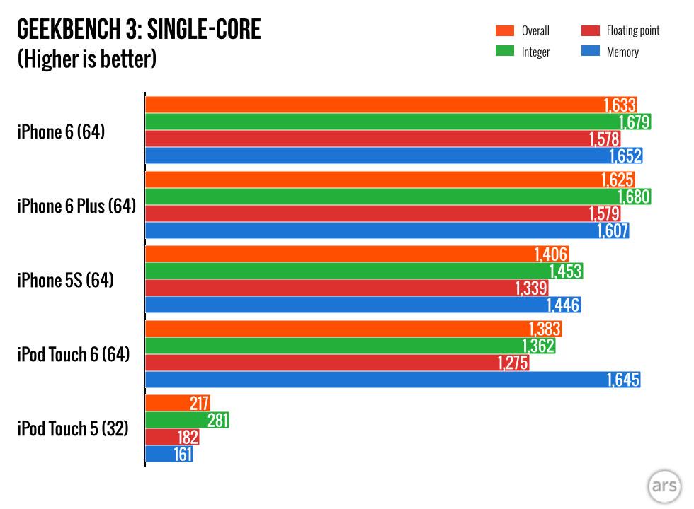 Geekbenc シングルコア IOSデバイス 比較