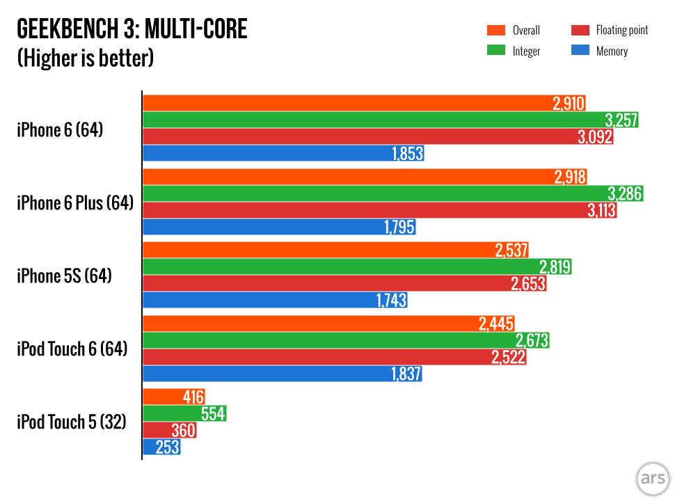 Geekbenc マルチコア IOSデバイス 比較